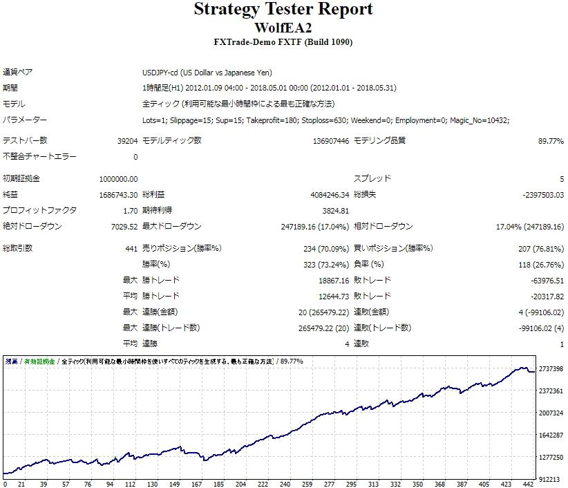 FXTF_StrategyTesterReport.JPG
