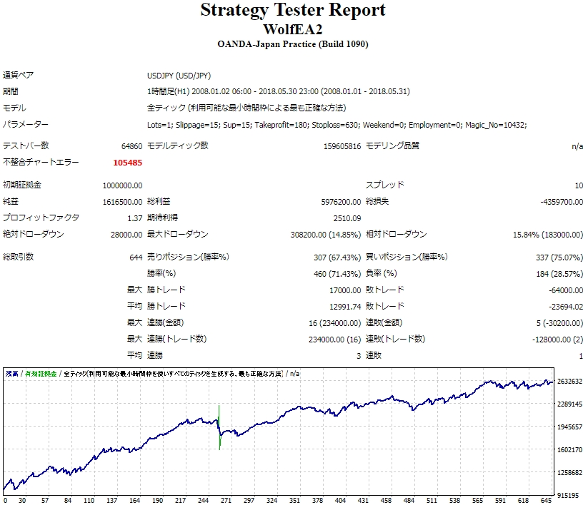 FXDD_StrategyTesterReport.JPG