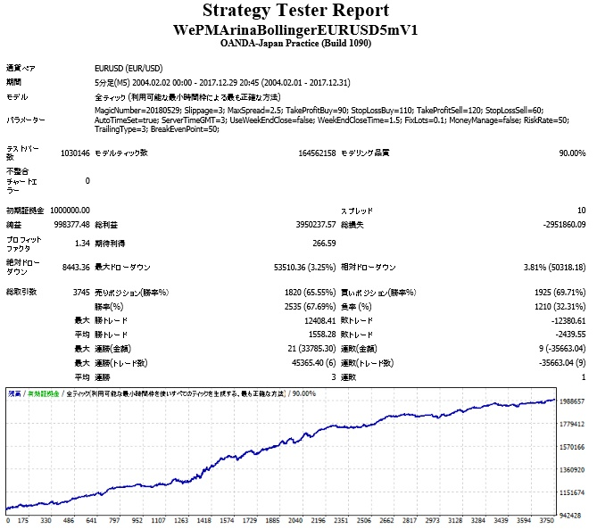 WePMArinaBollingerEURUSD5mV2_Ybase_Alpari最適化.jpg