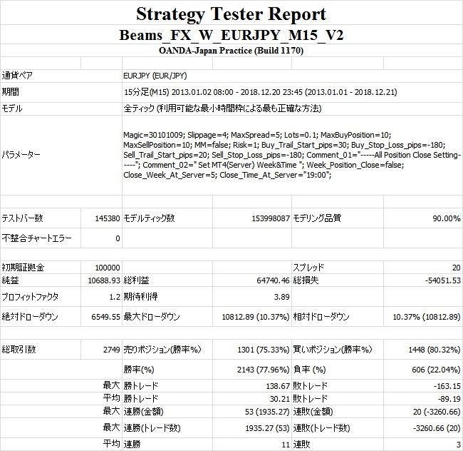 StrategyTester(Beams_FX_W_EURJPY_M15_V2_5Y).jpg