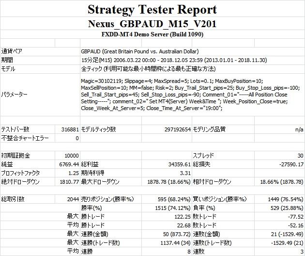 Nexus_GBPAUD_M15_V201 テスト結果.jpg
