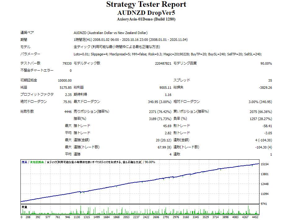 AUDNZD-DropVer5バックテスト.jpg