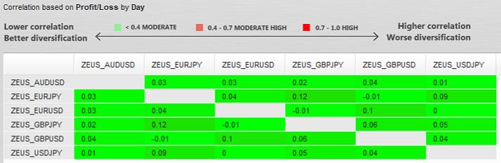 zeus_6pairs_correlation.png