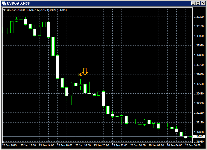 12-SF_USDCAD_M30_3_20190128.png