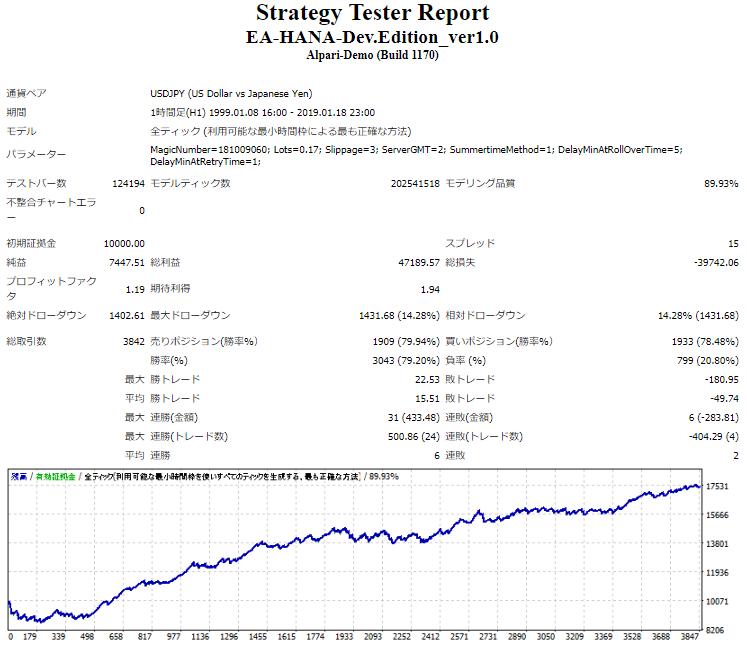 Strategy Tester ReportによるThanksドル円版のバックテスト