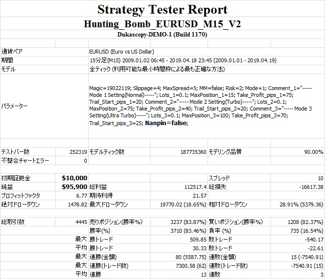 Strategy Tester Report(mode=1 Nanpin=false).jpg