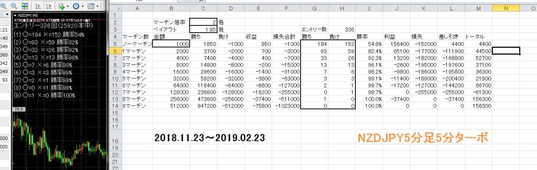 NZDJPY5M90日分1000円エントリー.PNG