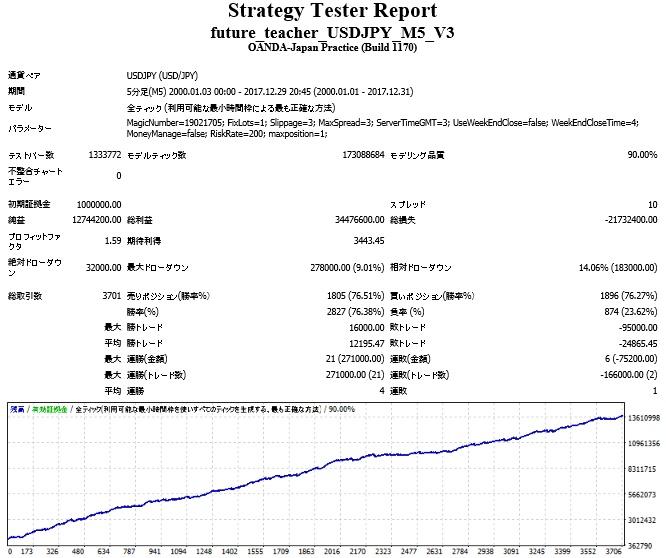 future_teacher_USDJPY_M5_V3.jpg