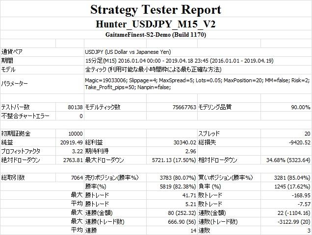 Hunter_USDJPY_M15_V2(Nanpin=false).jpg