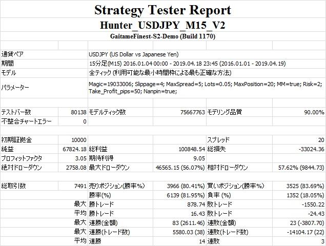Hunter_USDJPY_M15_V2(MM=true Risk=2.0).jpg