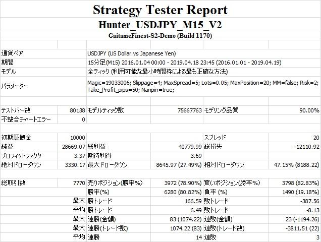 Hunter_USDJPY_M15_V2(Default).jpg
