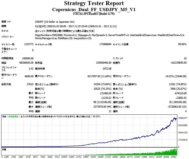 Copernicus_Dual_FF_USDJPY_M5_MM_100000_risk10.jpg