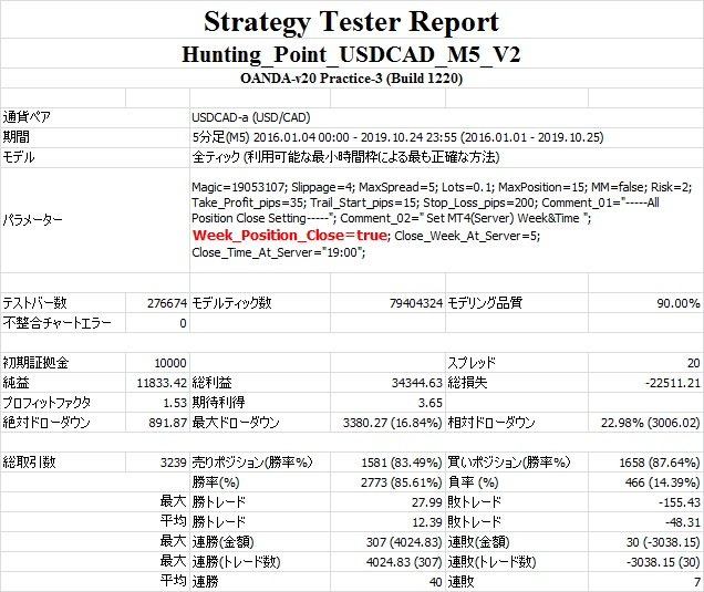 StrategyTester(Hunting_Point_USDCAD_M5_V2 WeekEndClose=true).jpg
