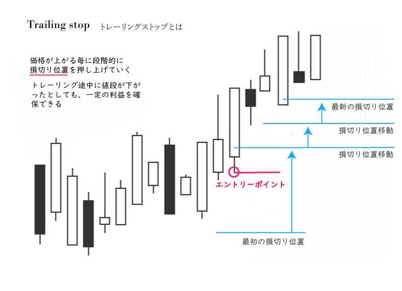 トレーリングストップ説明.jpg