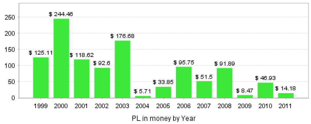 Algo Proxy 19992011 Yearly.PNG