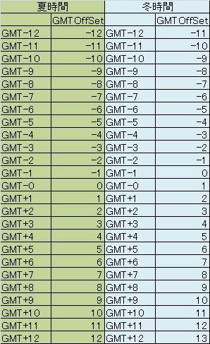 GMT設定表.jpg
