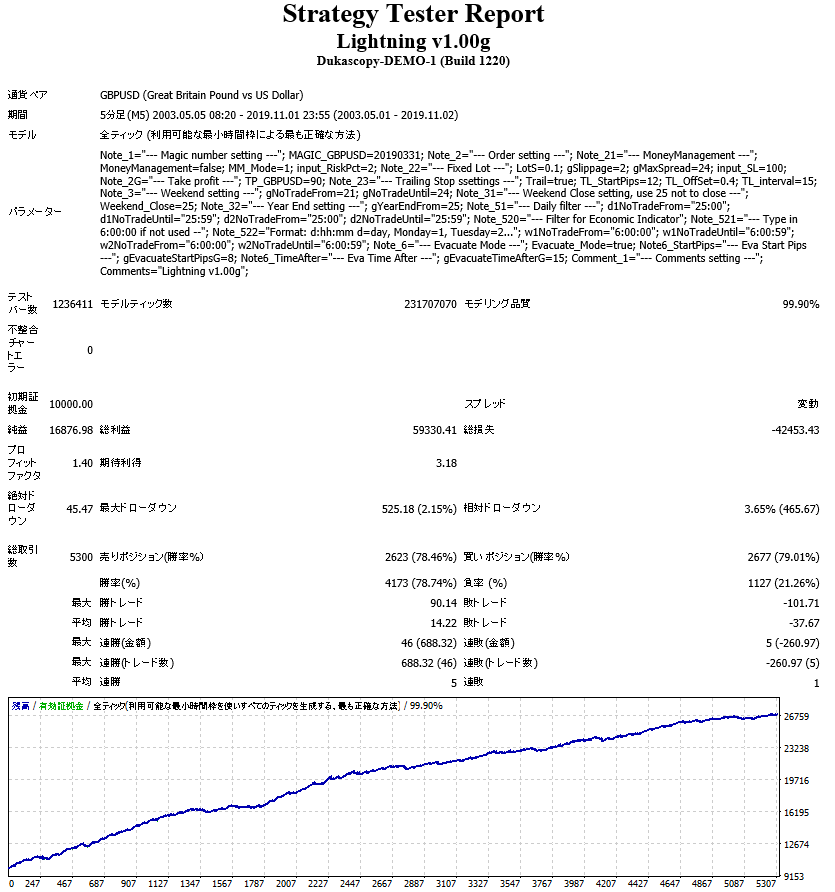 Lightning Backtest 2003.5~2019.11.2.PNG