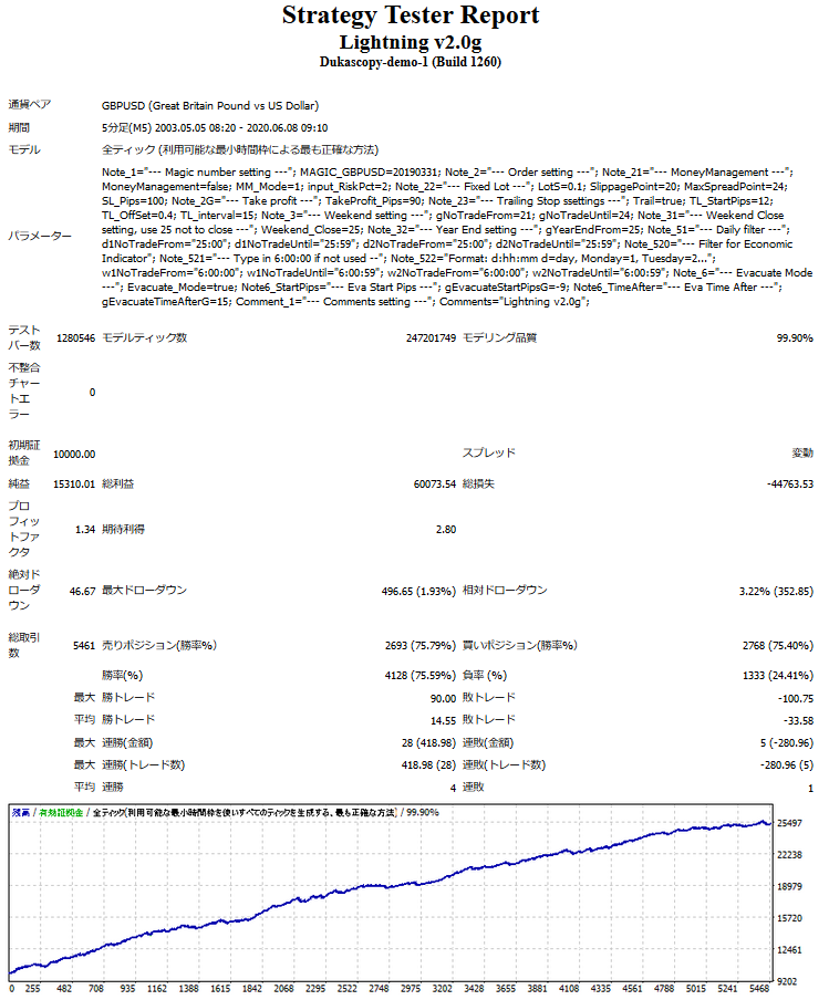 Lightning v2.0g Backtest 2003.5~2020.6.6.PNG