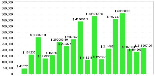 年間グラフ(0.2Lot).png