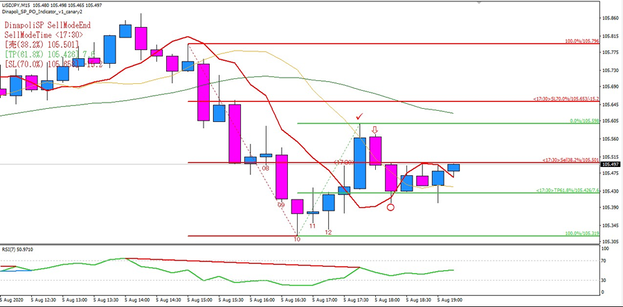 USDJPY_M15_Sell3_L_900.png