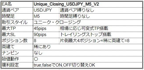 Unique_Closing_USDJPY_M5_V2_siyou22.jpg
