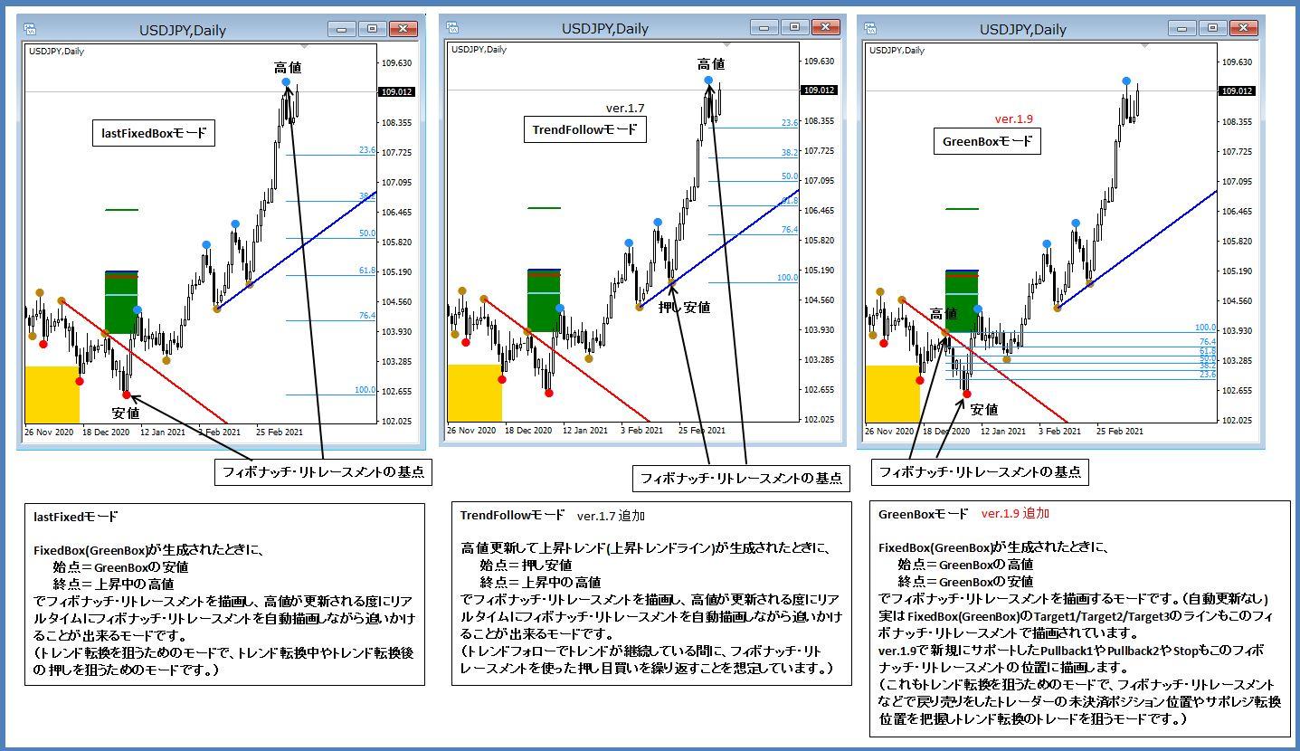 20210313_GreenBox_Fibonacci_3mode.JPG
