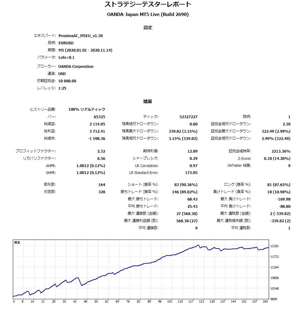 20200101-20201114_OANDALive全Tick_ReportTester_v1.30.jpg