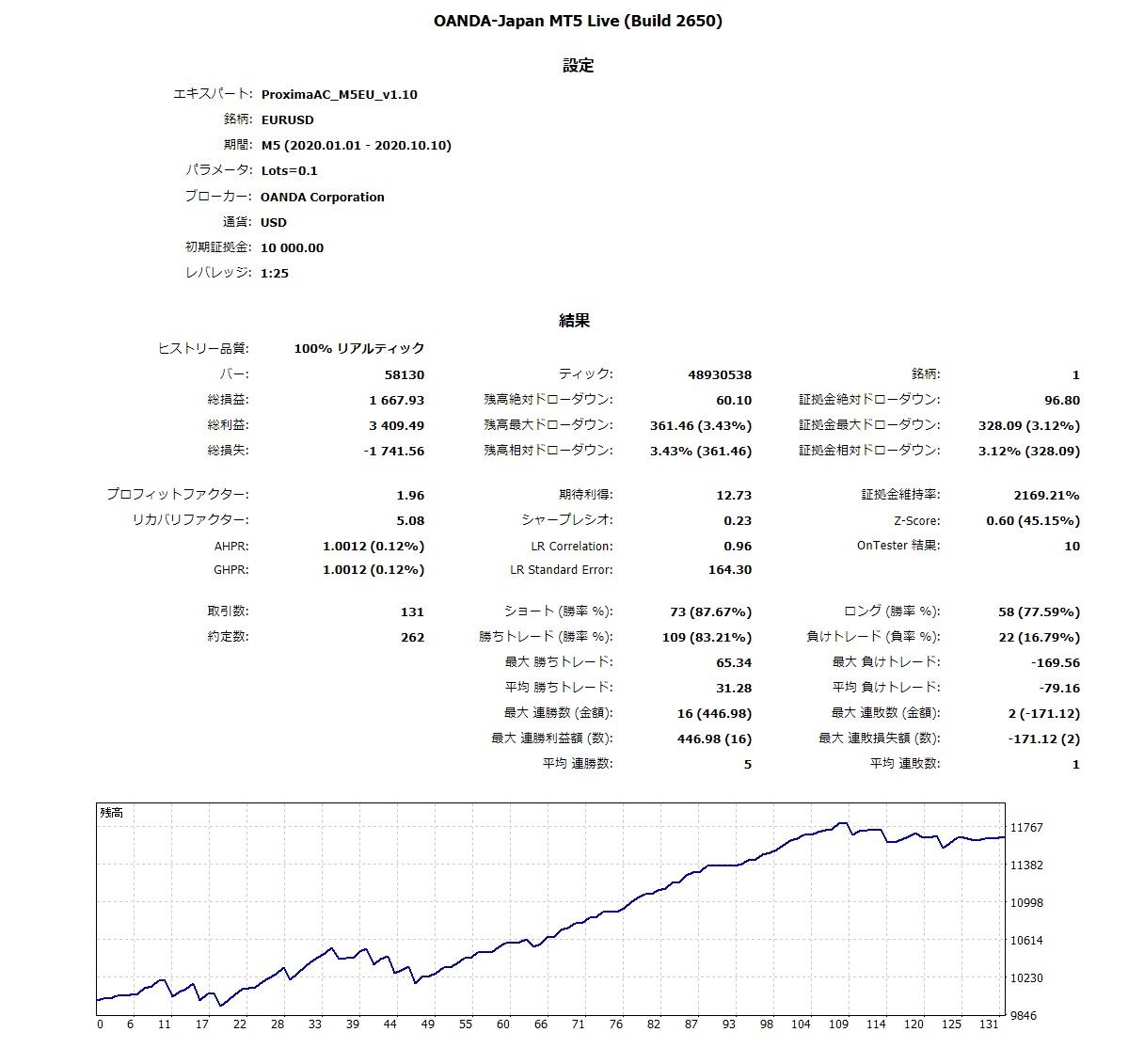 20100101-20201010_OANDALive全Tick_ReportTester.jpg