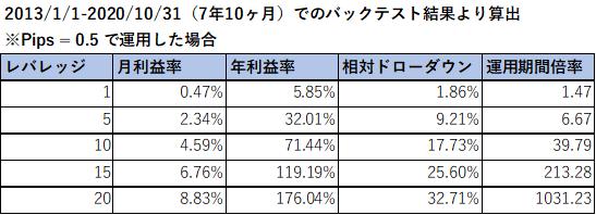 レバレッジ別利益率表.png