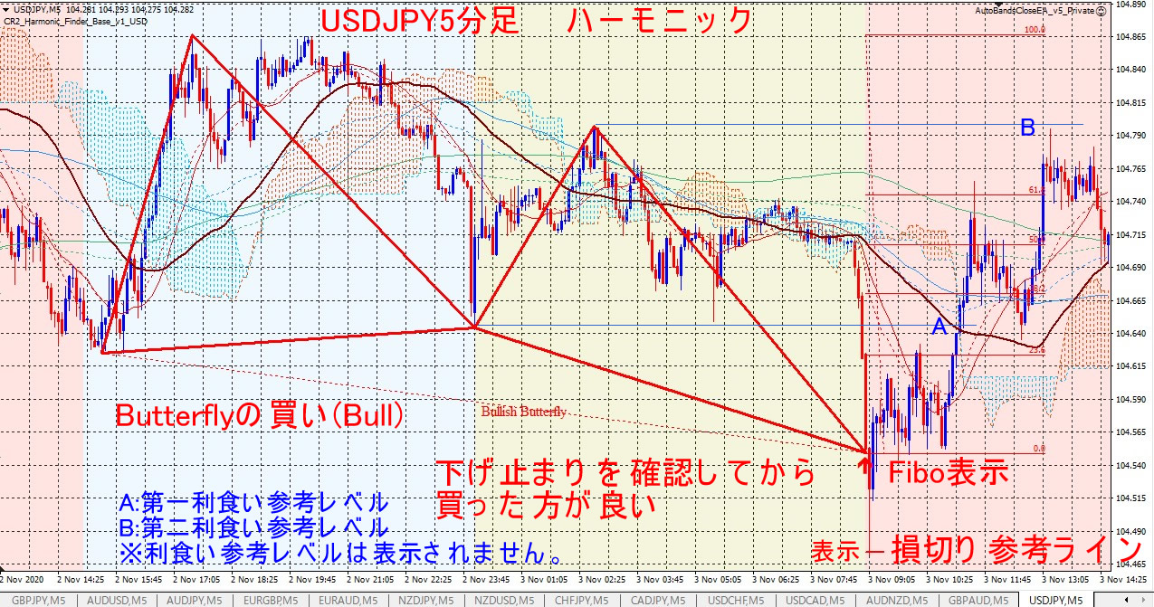 HarmonicBase_USDJPY_M5_Butter.jpg