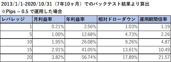 レバレッジ別利益率表_I200.png