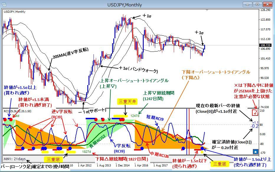 20210309_RCI3_Sample_USDJPY_Monthly.JPG