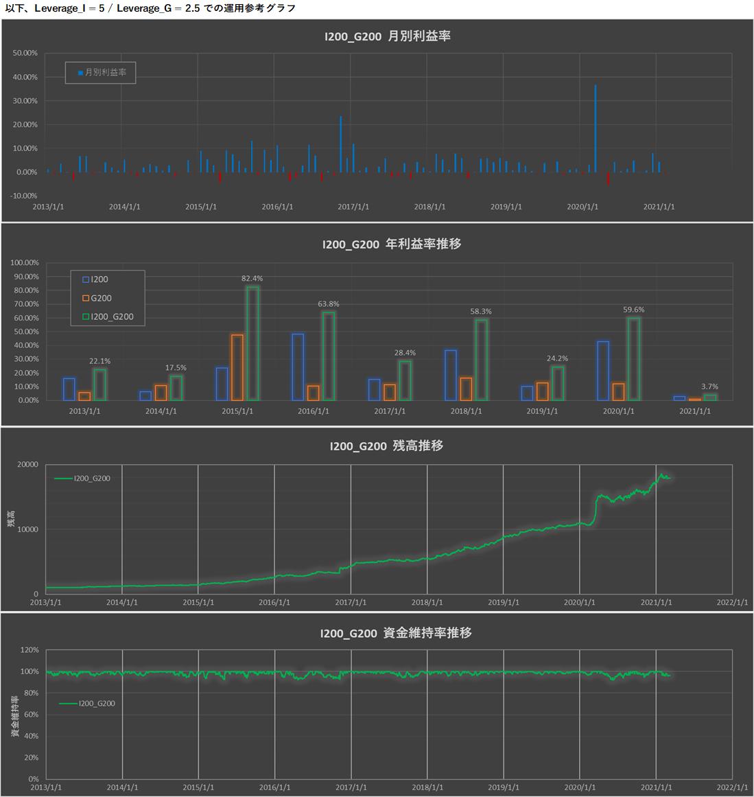 運用グラフ.png