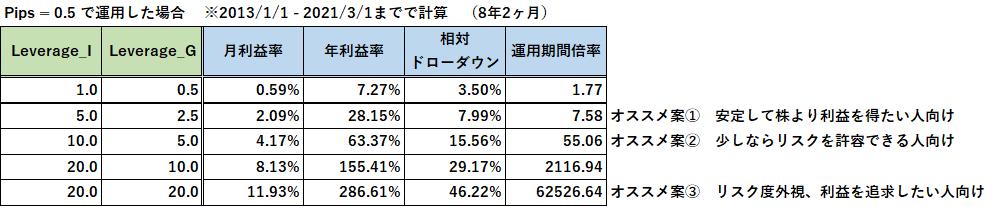 運用利益率.png