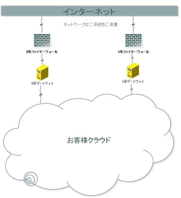 冗長ネットワークイメージ図.png