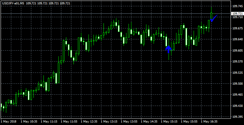 USDJPY-a01M5-2.png